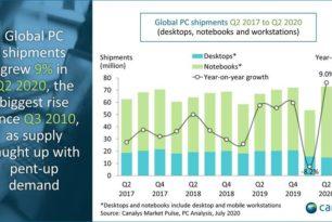 Canalys: PC Absatz im ersten Halbjahr 2020 gestiegen, dank der Notebooks