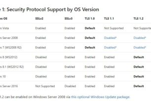 TLS 1.0 und TLS 1.1 – Das Ende naht nun wirklich. Jetzt auch die Paket-Downloads