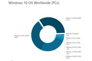 AdDuplex: Windows 10 Report September 2020 Die 2004 fast gleich auf mit der 1909