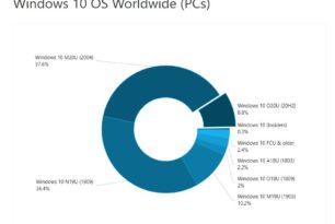"""AdDuplex November 2020 – Windows 10 20H2 mit starkem Anstieg 1903 der """"Verlierer"""""""