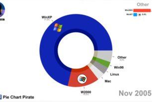 Marktanteil-Entwicklung der Betriebssysteme von 2003 bis 2020