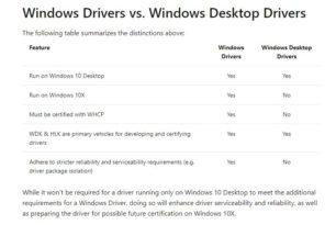 Windows 10X Treiber-Installation über inf Dateien wird nicht mehr möglich sein
