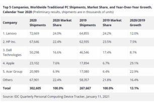 PC-Verkauf 2020 mit starkem Wachstum