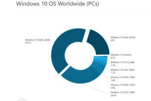AdDuplex: Windows 10 20H2 erreicht 20% aller Windows 10 Installationen im Februar 2021