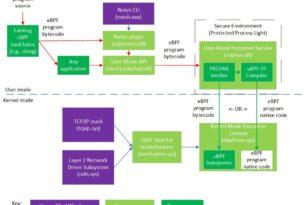 eBPF unter Windows 10 und Windows Server wurde gestartet