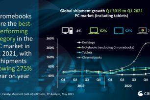 Chromebooks mit Rekordzahlen im ersten Quartal 2021