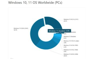 AdDuplex: Rasanter Anstieg der Windows 10 21H1 und Ersteinstieg der Windows 11 – Juli 2021
