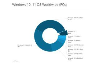 AdDuplex: Windows 11 im Oktober mit fast 5%