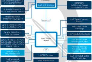 Intel Z690 die Fakten verdichten sich