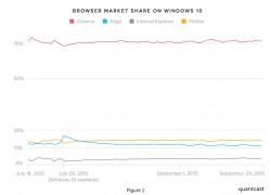 Windows 10: Chrome Browser mit deutlichem Vorsprung vor dem Edge Browser